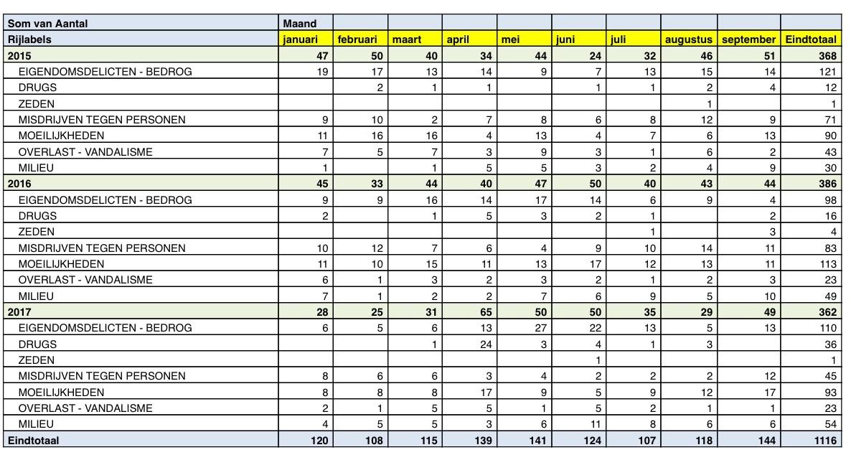 De cijfers voor de uitgaansbuurten (centrum, JOC en ISO)